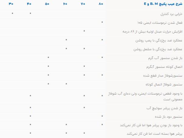 لیست کدهای خطا و ارورهای پکیج ایران رادیاتور